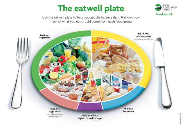 portion of fruits, carb, junk food to eat