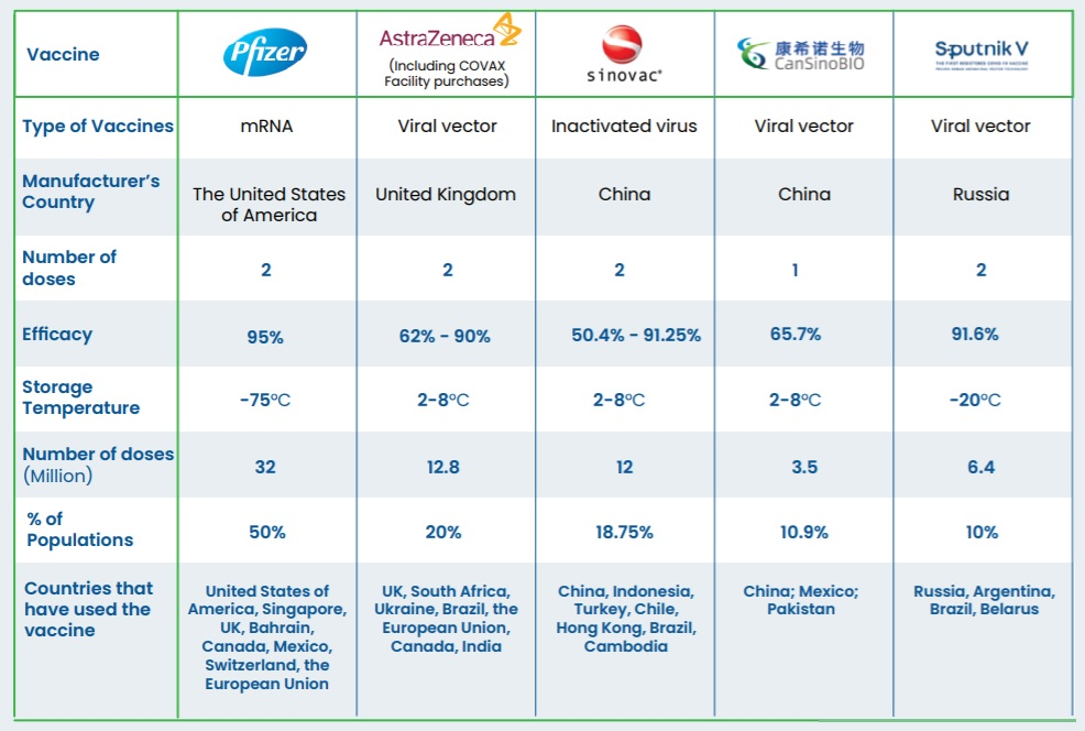 malaysia vaccines purchase covid 19
